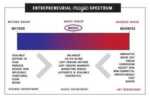 Believe_in_magic_spectrum